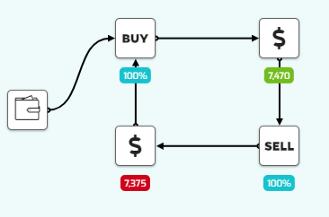 Exemple stratégie Kryll